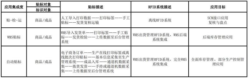 「阿库课堂」RFID基础知识第4期 · 项目实施流程
